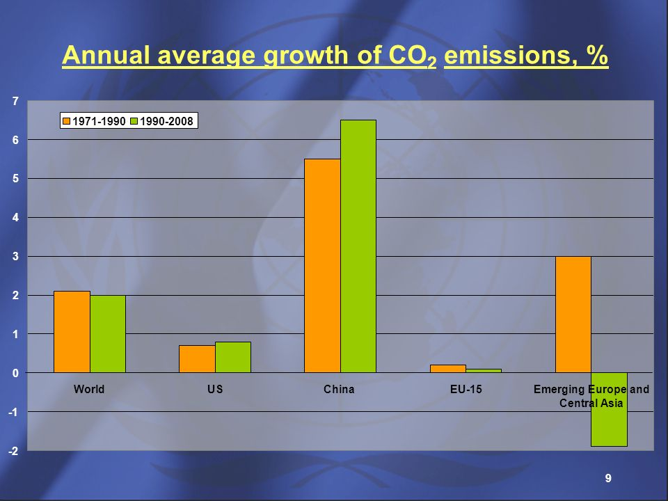 Annual average growth of CO2 emissions, %