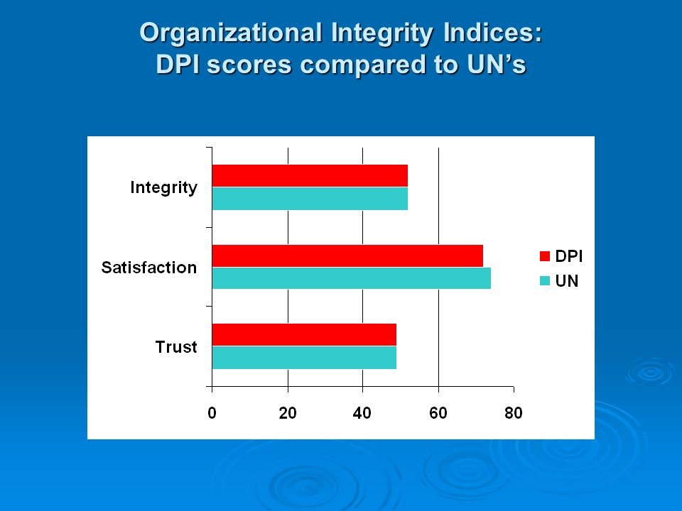 Organizational Integrity Indices: DPI scores compared to UN's