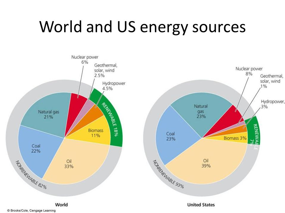 colorado and its energy sources The government has also been promoting the use of natural gas to its citizens as a low-cost alternative energy source (the cost of natural gas as an energy source is only one-fifth of that of electricity in colombia.