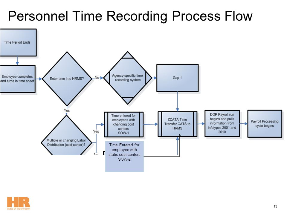 hrms end user training personnel time recording ppt download