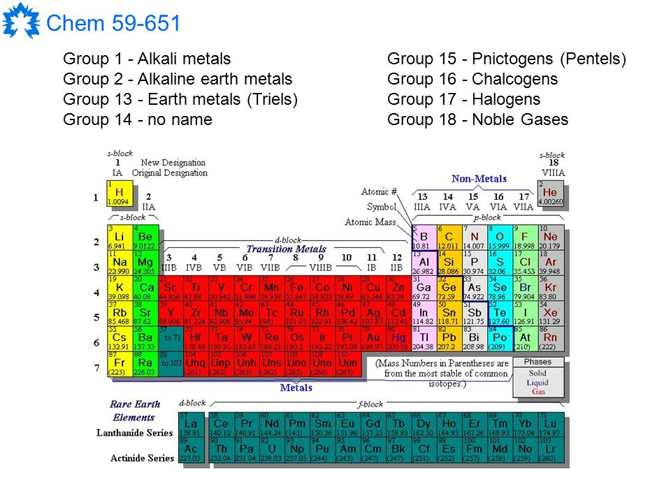 Modern Main Group Chemistry Ppt Video Online Download