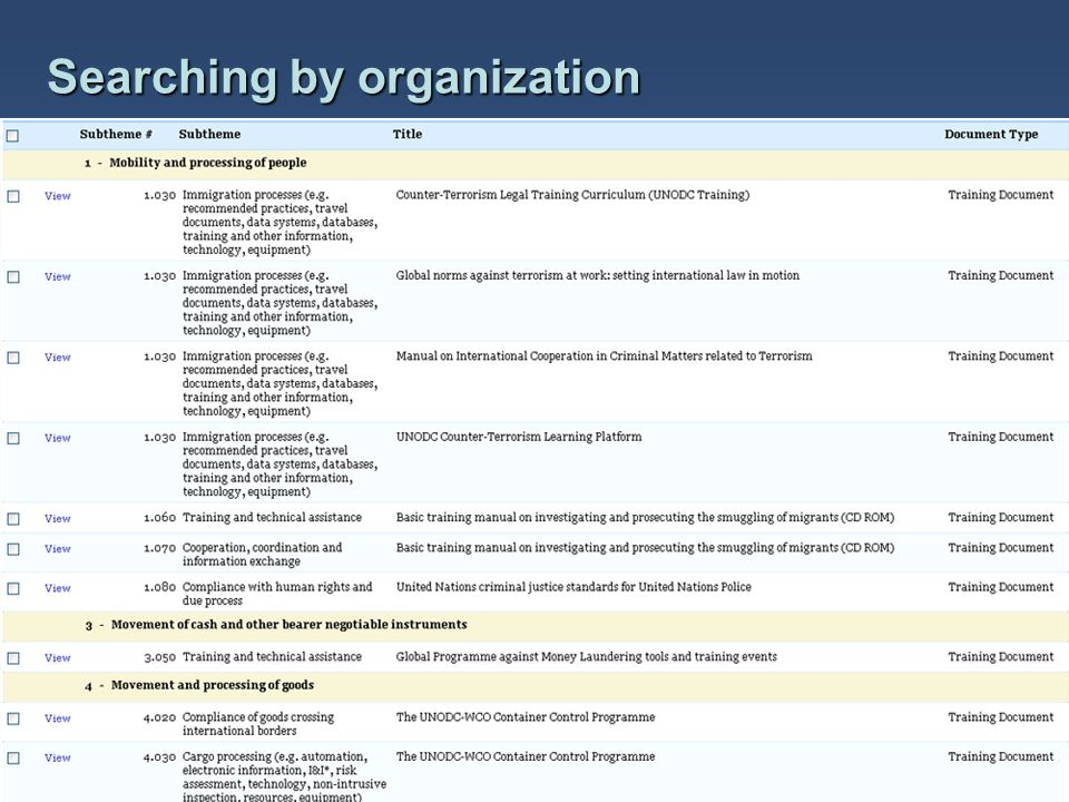 Searching by organization