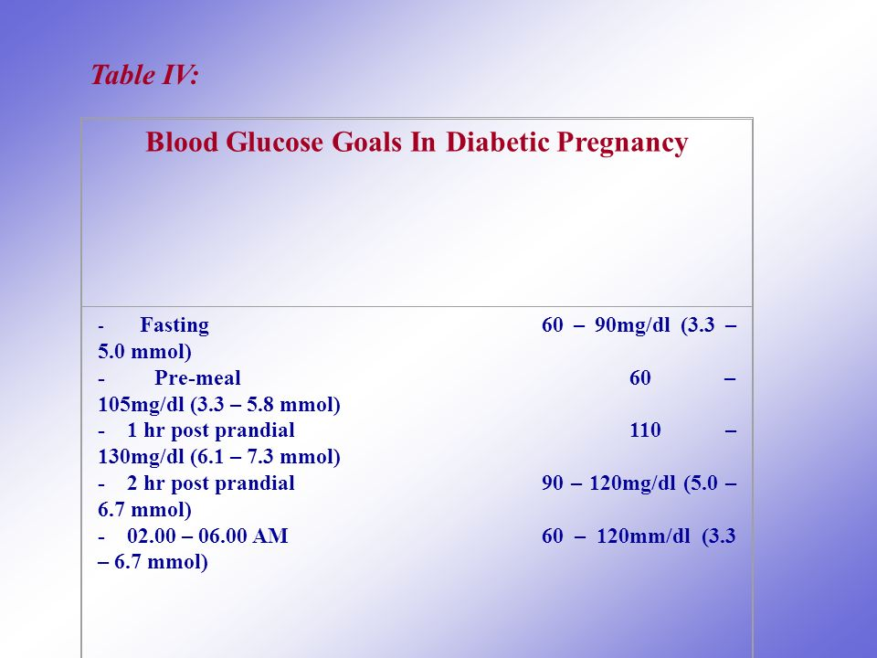 Blood Glucose Goals In Diabetic Pregnancy