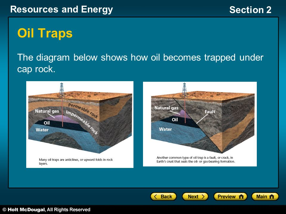 Oil Traps The diagram below shows how oil becomes trapped under cap rock.