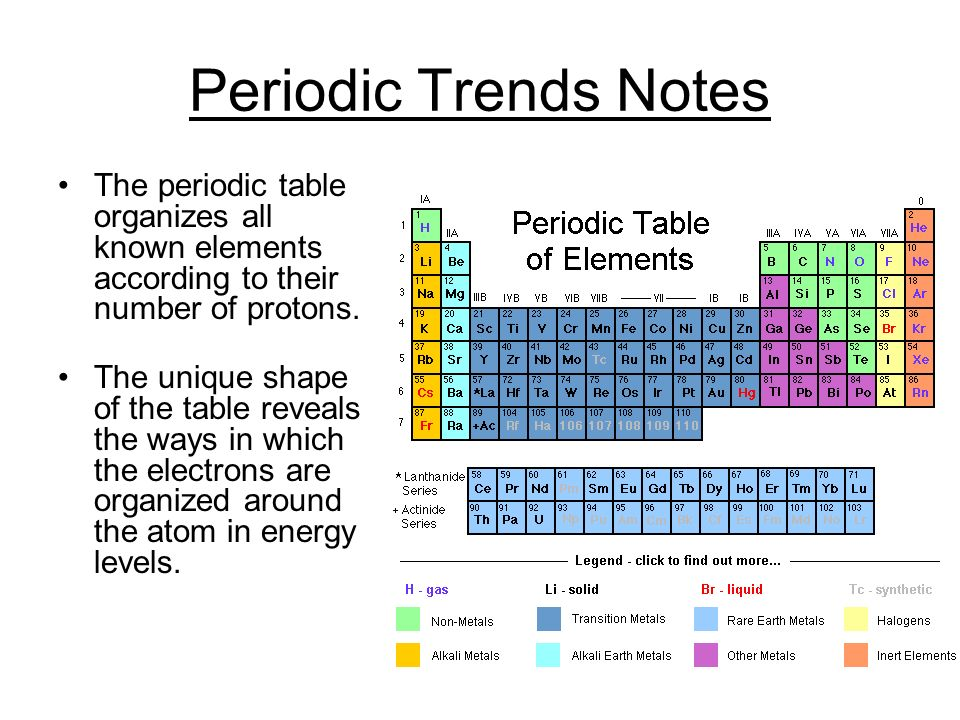 Periodic trends notes ppt download 2 periodic trends notes the periodic table urtaz Image collections