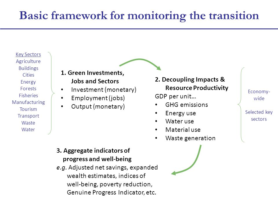 Basic framework for monitoring the transition