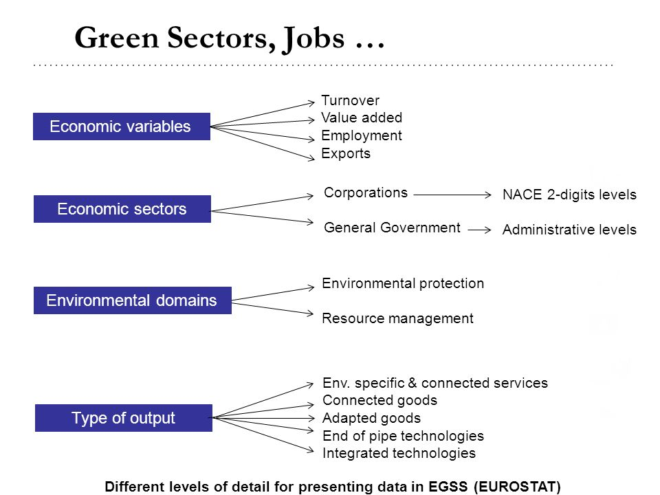 Green Sectors, Jobs … Economic variables Economic sectors