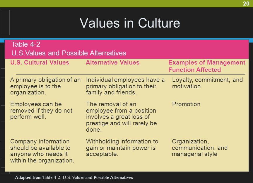 The Role Of Culture The Specific Objectives Of This Chapter Are
