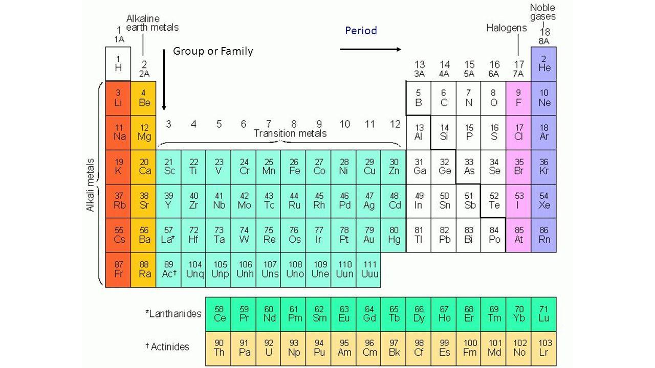 Unit seven periodic table ppt video online download 4 period group or family group or family period urtaz Images