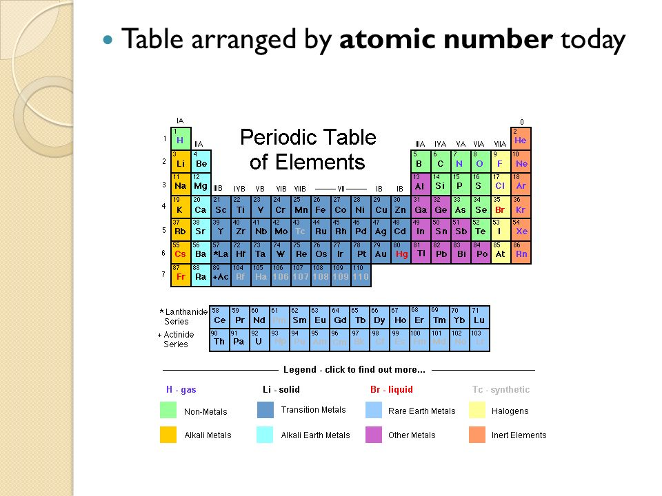 Organizing the elements ppt video online download 10 table arranged by atomic number today urtaz Images