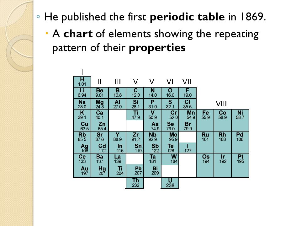 Organizing the elements ppt video online download he published the first periodic table in 1869 urtaz Gallery