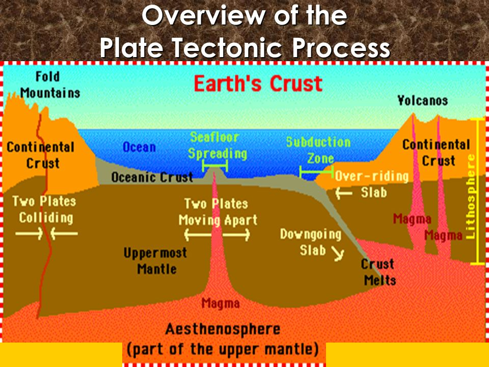 plate tectonics ppt video online download