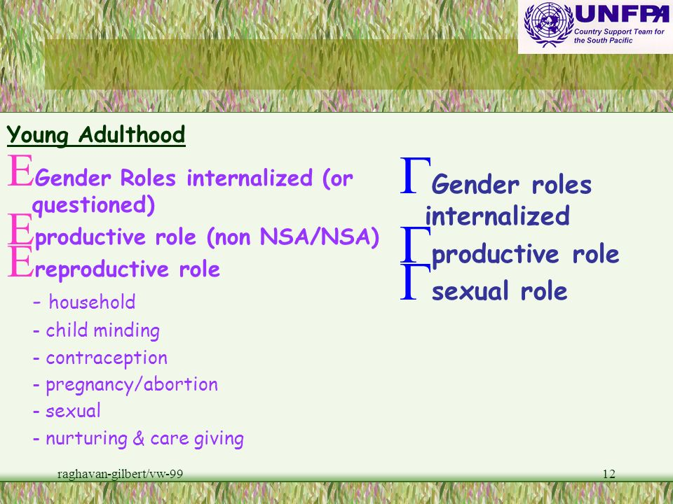 Gender roles internalized productive role sexual role