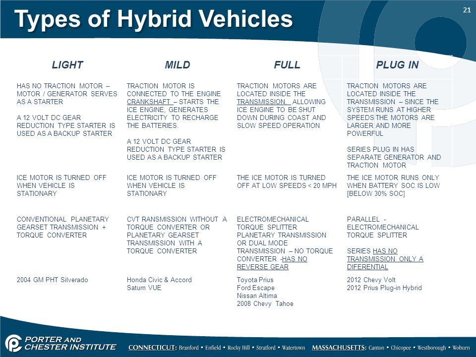 Types Of Hybrid Vehicles