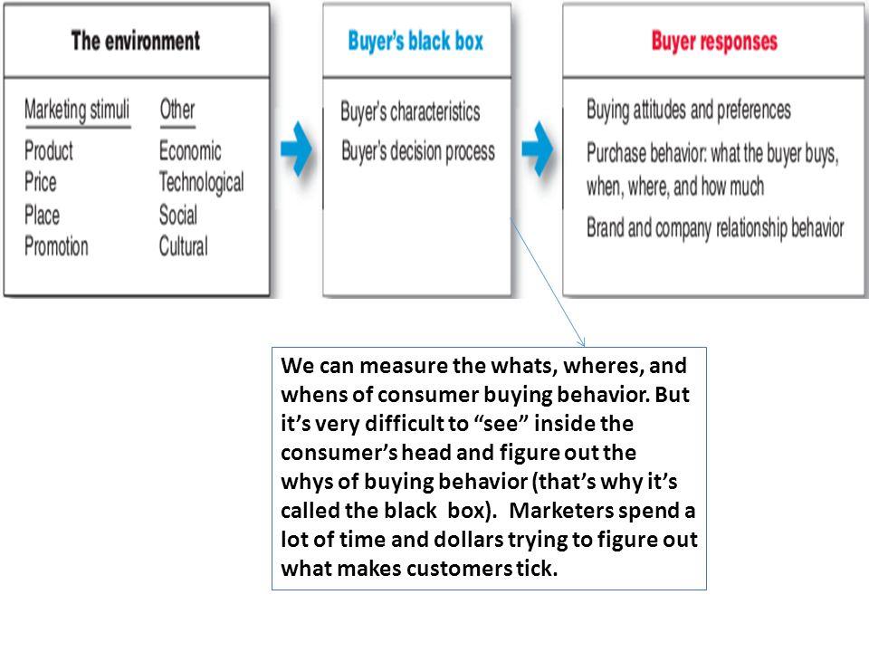 what is consumer buying behaviour