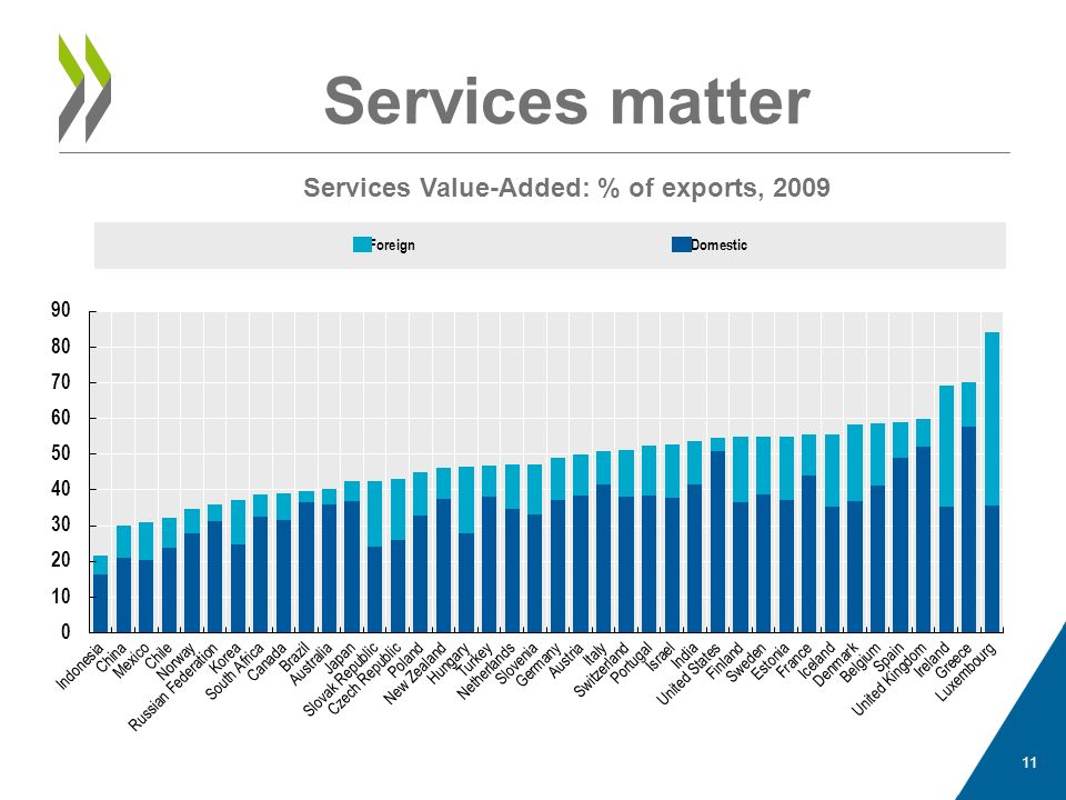 Services matter Services Value-Added: % of exports, 2009