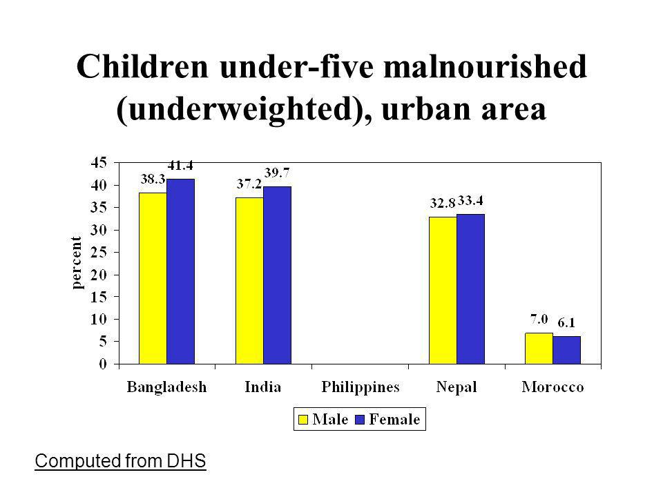 Children under-five malnourished (underweighted), urban area