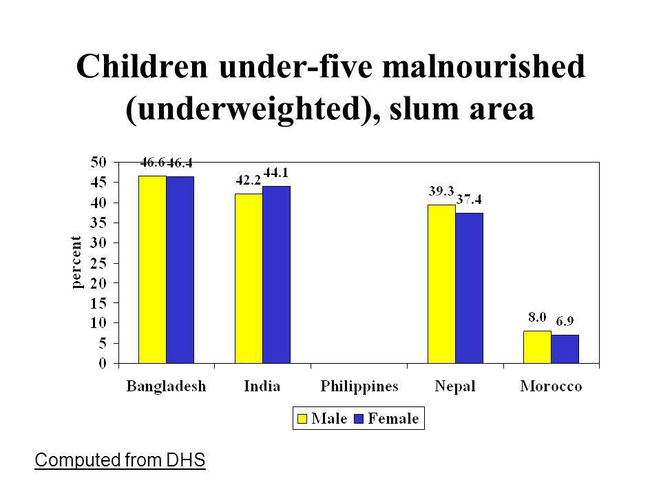 Children under-five malnourished (underweighted), slum area