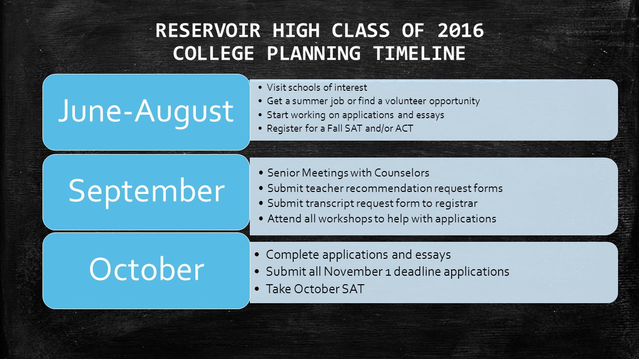 RESERVOIR HIGH CLASS OF 2016 COLLEGE PLANNING TIMELINE