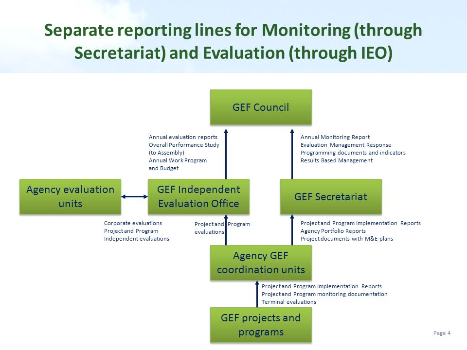 Separate reporting lines for Monitoring (through Secretariat) and Evaluation (through IEO)