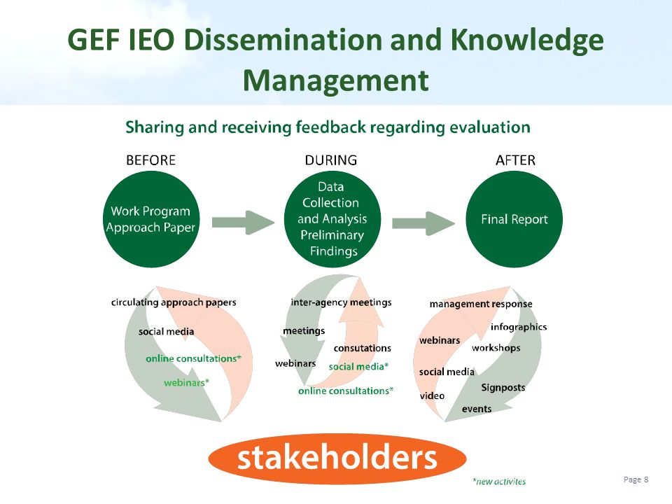 GEF IEO Dissemination and Knowledge Management