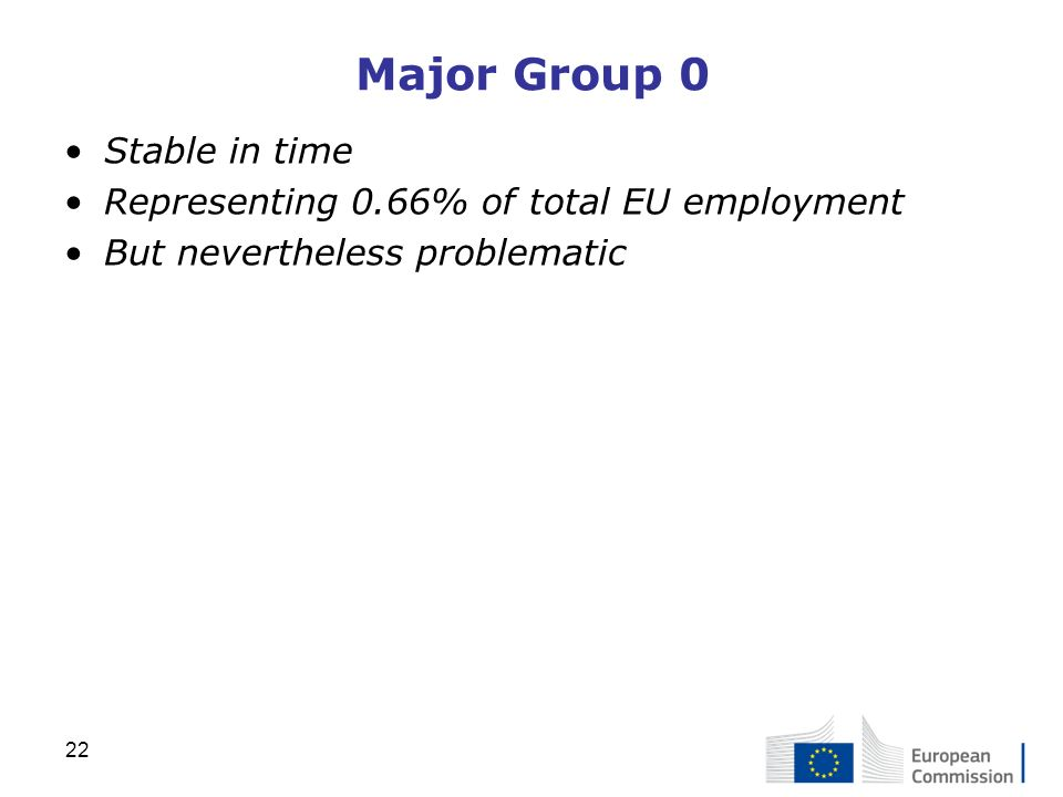 Major Group 0 Stable in time Representing 0.66% of total EU employment