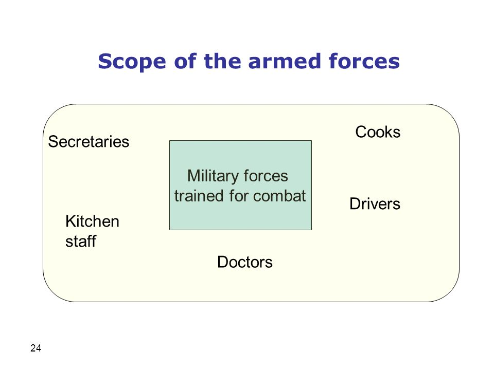 Scope of the armed forces