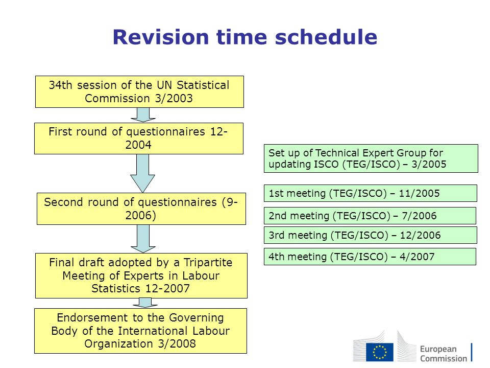 Revision time schedule