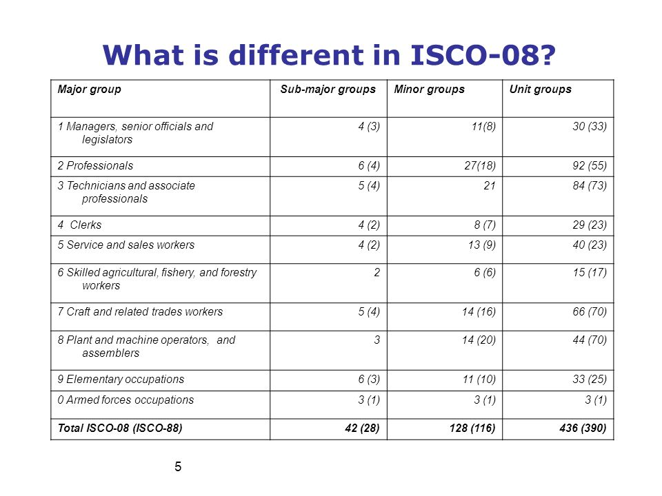 What is different in ISCO-08