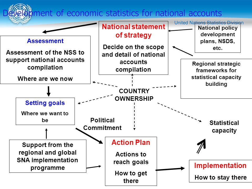 Development of economic statistics for national accounts