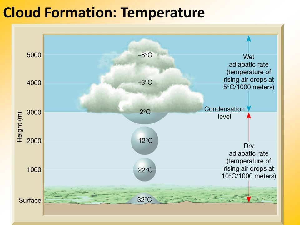 Cloud Formation: Temperature