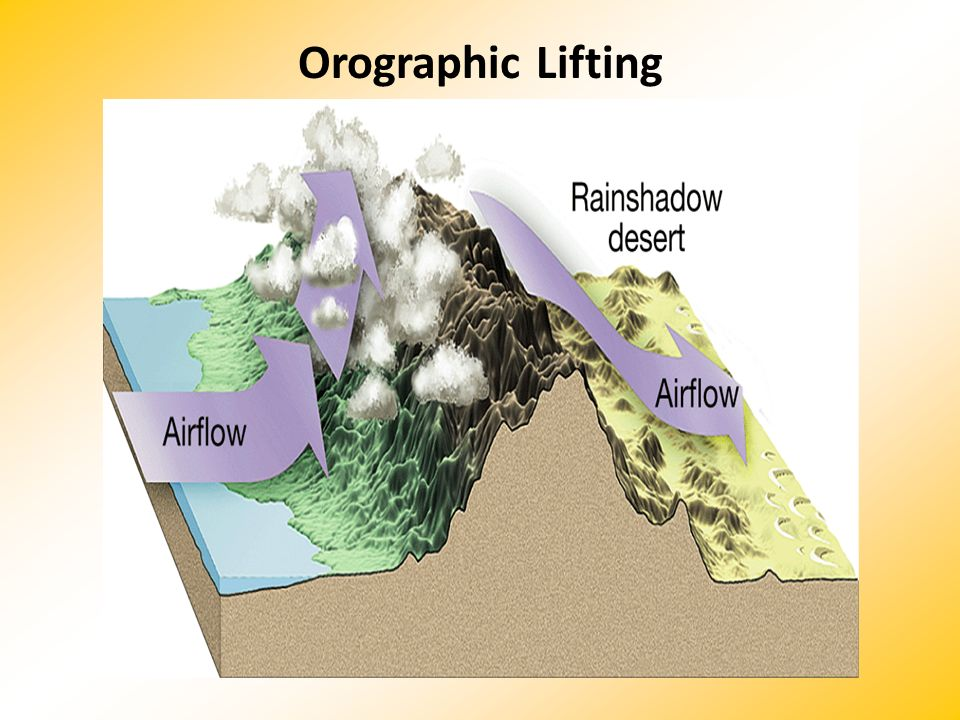Orographic Lifting Makes no sense without caption in book