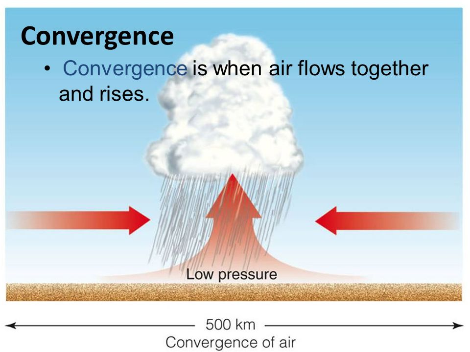 Convergence • Convergence is when air flows together and rises.