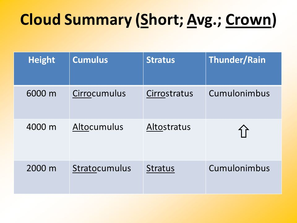 Cloud Summary (Short; Avg.; Crown)