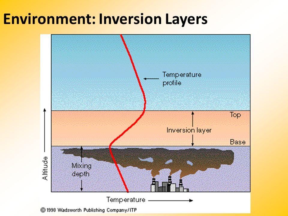 Environment: Inversion Layers