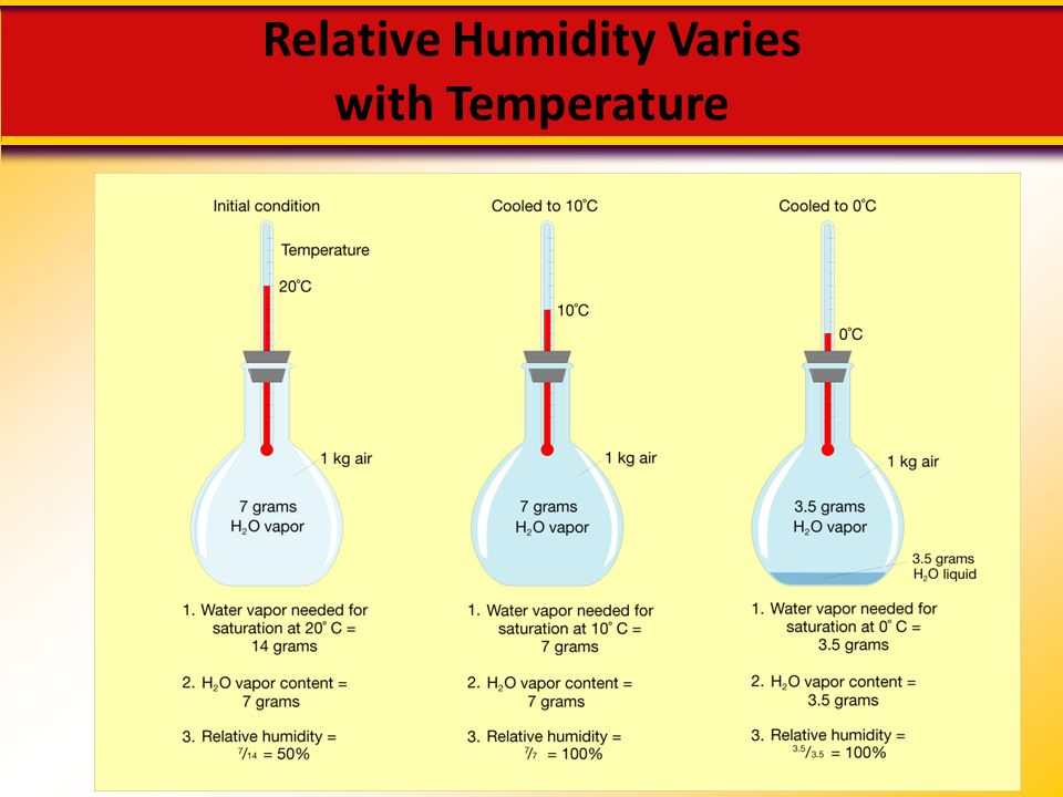 Relative Humidity Varies with Temperature