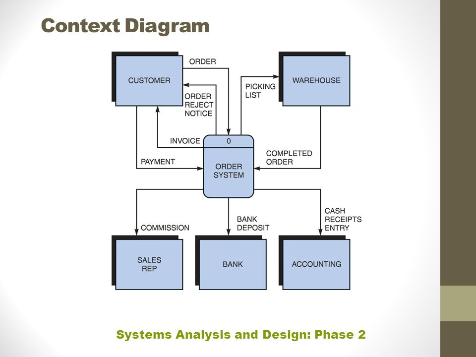 Phase 2 systems analysis ppt video online download 16 context diagram systems analysis and design phase 2 ccuart Images