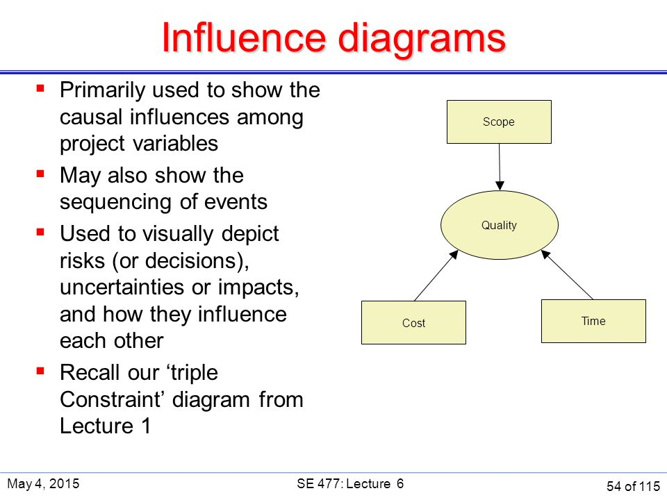 Influence Diagram Project Modern Design Of Wiring Diagram