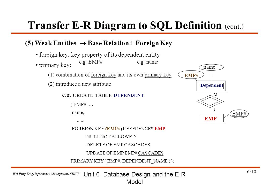 68 case study e r for supplier and parts database ppt video transfer e r diagram to sql definition cont ccuart Choice Image