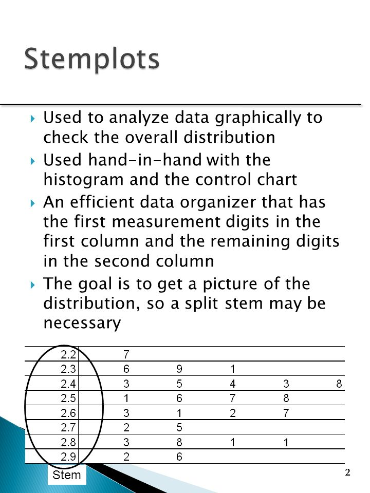 Chapter 4 pfcecnxsop ppt video online download 2 stemplots ccuart Images