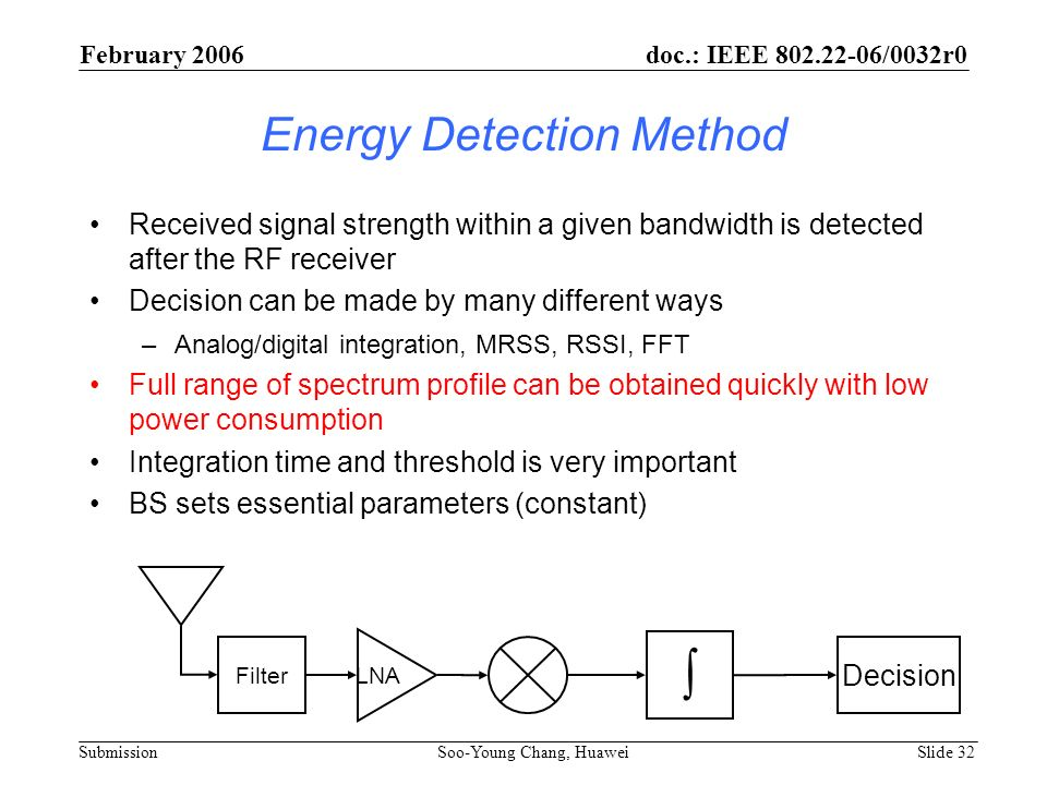 Energy Detection Method