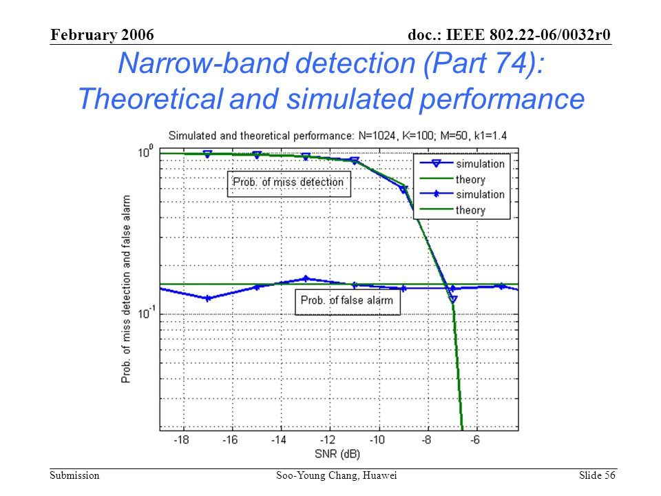 Narrow-band detection (Part 74): Theoretical and simulated performance