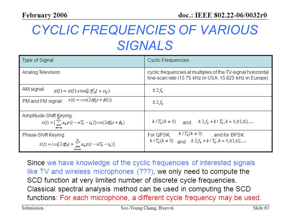 CYCLIC FREQUENCIES OF VARIOUS SIGNALS