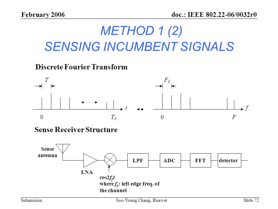 METHOD 1 (2) SENSING INCUMBENT SIGNALS
