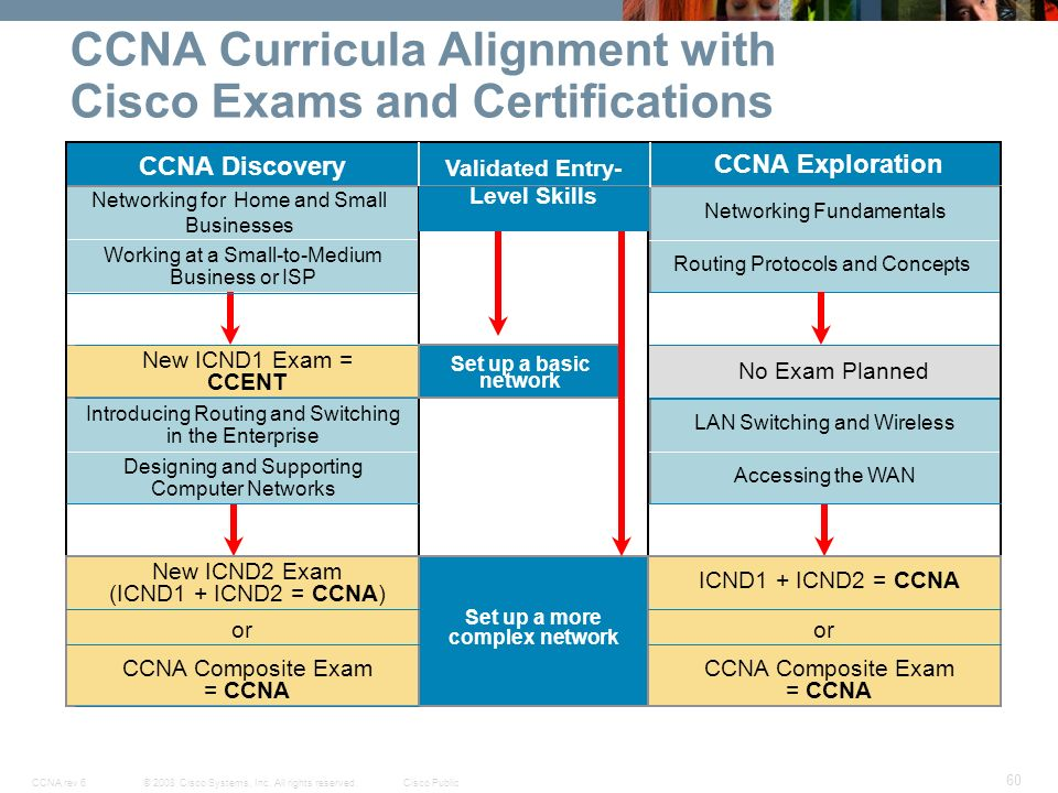 Cisco networking academy new ccna curricula exploration ppt download ccna curricula alignment with cisco exams and certifications fandeluxe Images