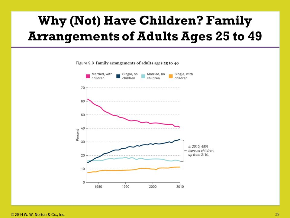 Why (Not) Have Children Family Arrangements of Adults Ages 25 to 49