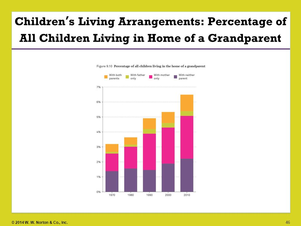Children's Living Arrangements: Percentage of All Children Living in Home of a Grandparent