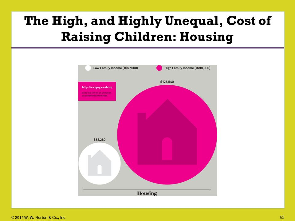 The High, and Highly Unequal, Cost of Raising Children: Housing