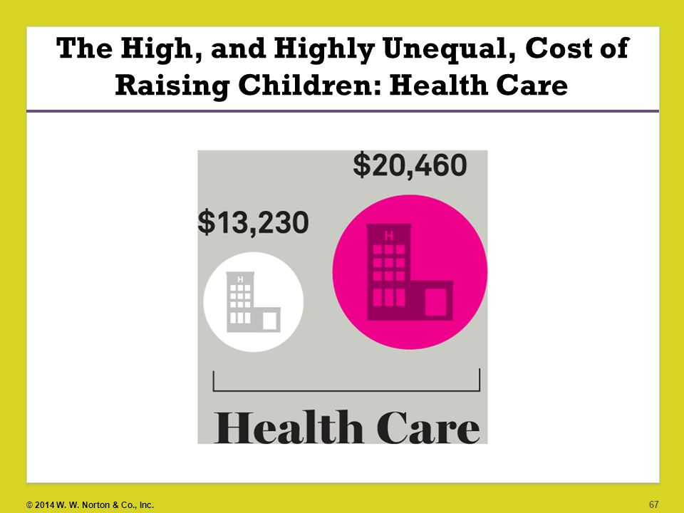 The High, and Highly Unequal, Cost of Raising Children: Health Care