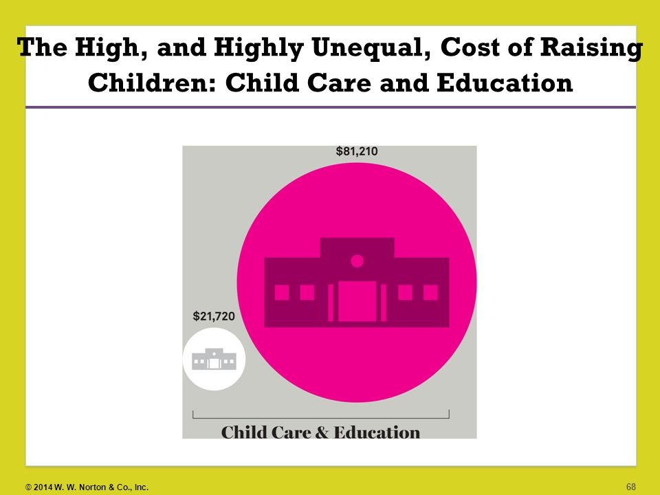 The High, and Highly Unequal, Cost of Raising Children: Child Care and Education